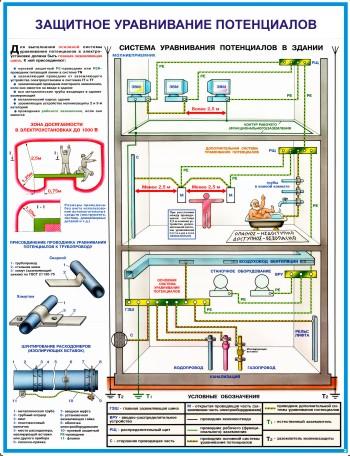 купить плакат S61 Заземление и защитные меры электробезопасности (напряжение до 1000 В)...